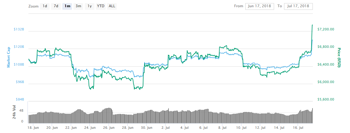 Bitcoin Gains 10%, Largest Increase in Three Months 1