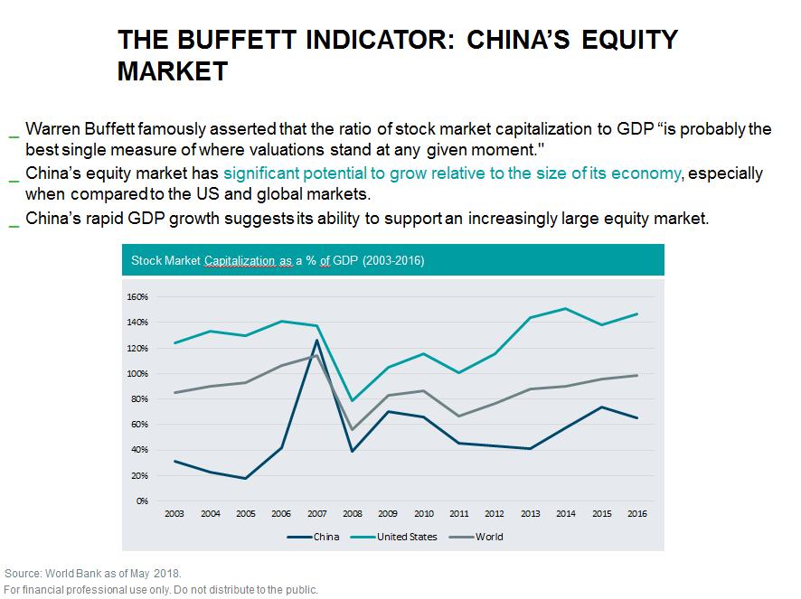 Buffet indicator