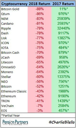 Carnage in Cryptos