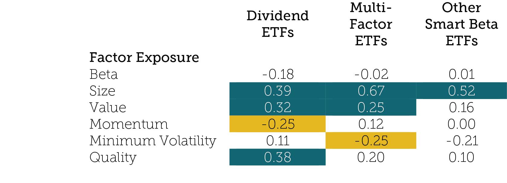 Dividend ETFs