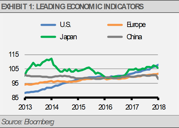 Exhibit 1 Leading Economic Indicators