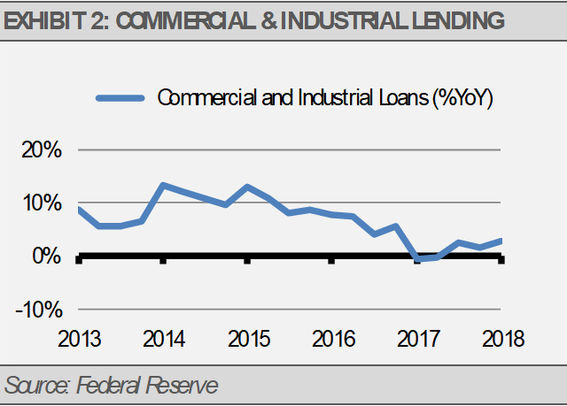 Exhibit 2 Commercial Industrial Lending