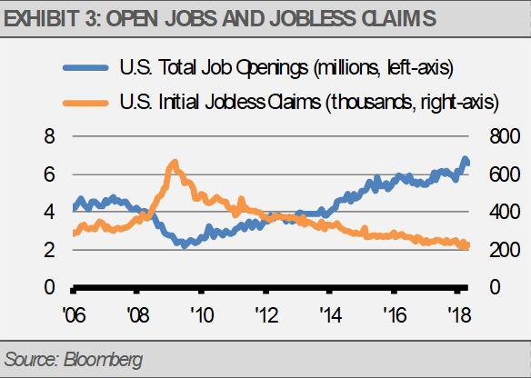 Exhibit 3 Open Jobs and Jobless Claims