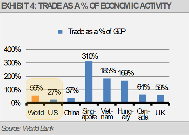 Exhibit 4 Trade as percentage Economic Activity