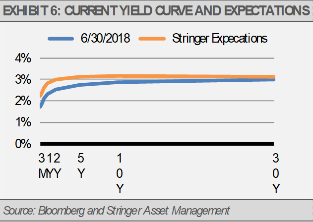 Exhibit 6 Current Yield Curve and Expectations