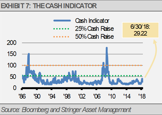 Exhibit 7 Cash Indicator