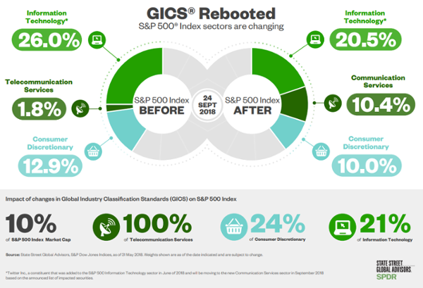 GICS Rebooted