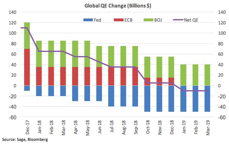 Global QE Change
