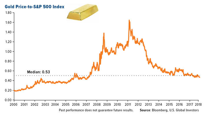Gold Price SP500 Index