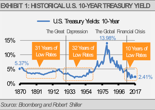 Historical US 10 Year Treasury Yield