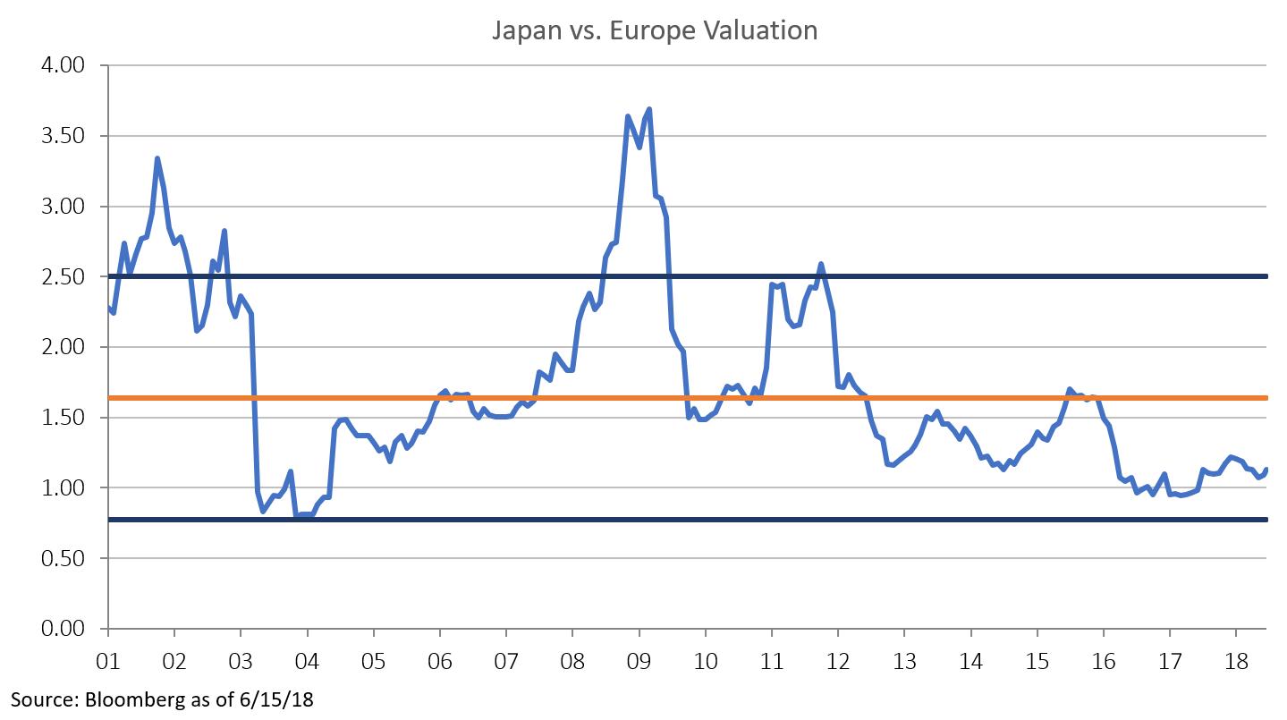 Japan vs Europe Valuation