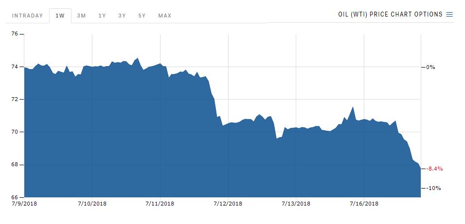 Oil Slides as Treasury Dept Backs Off on Iranian Sanctions