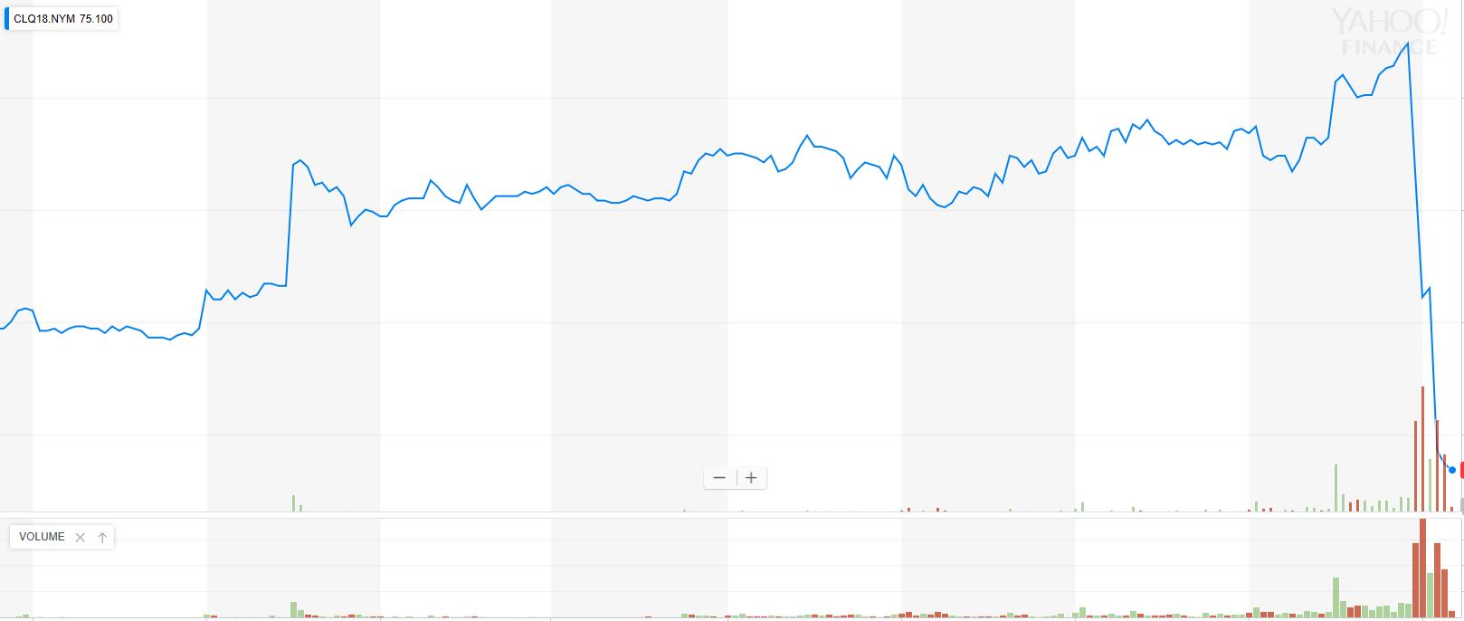 Oil Surpasses the $75 Price Mark