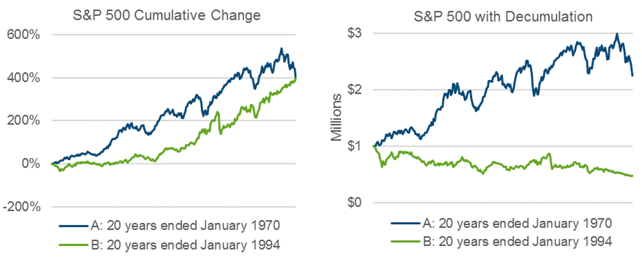 SP 500 Culuative Change