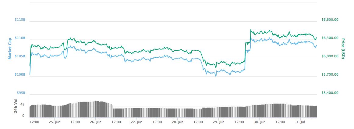 Bitcoin $50k