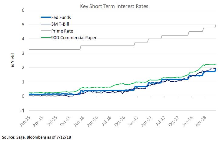 Short Term Interest