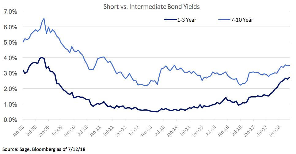 Short Vs Intermediate Bond Yields