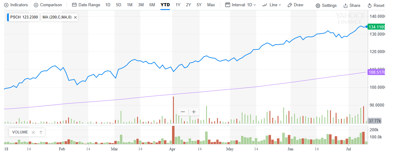Small-Cap Healthcare ETF is Outperforming Peers 3