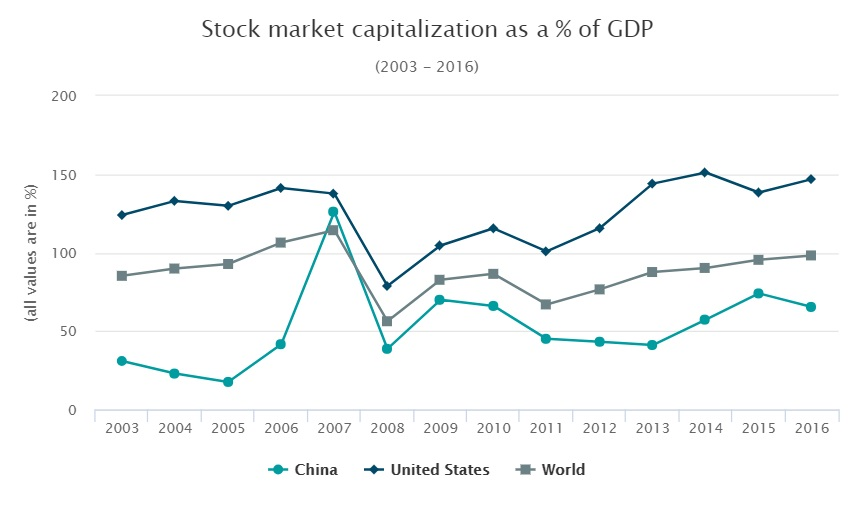 Stock market capitalization as percentage GDP
