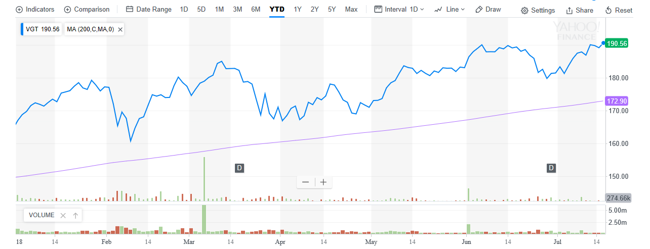 This Tech ETF Continues to Soar 1