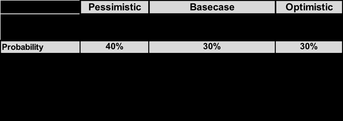 Trade War probability