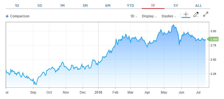 Treasury Yields Change Little Following Fed Chair Testimony 1