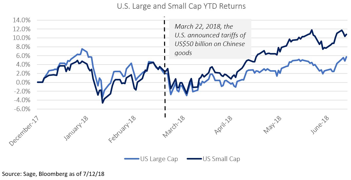 US Large Cap Small Cap YTD Returns