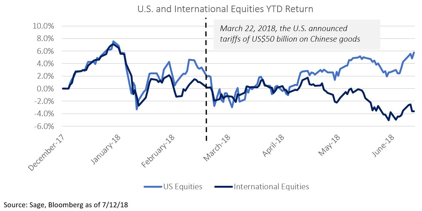 US and International Equities YTD Return