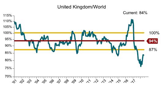 United Kingdom World