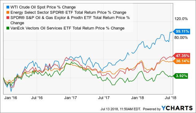 WTI Crude Oil Spot Price data by YCharts