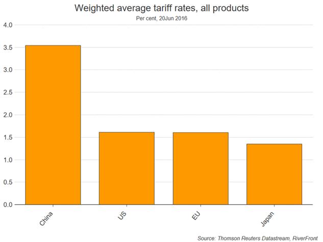 Weighted Average Tariff