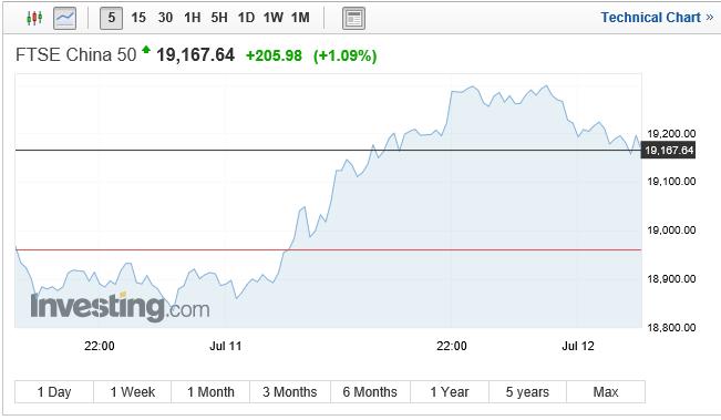 YINN Over YANG, China ETF Favors Bulls