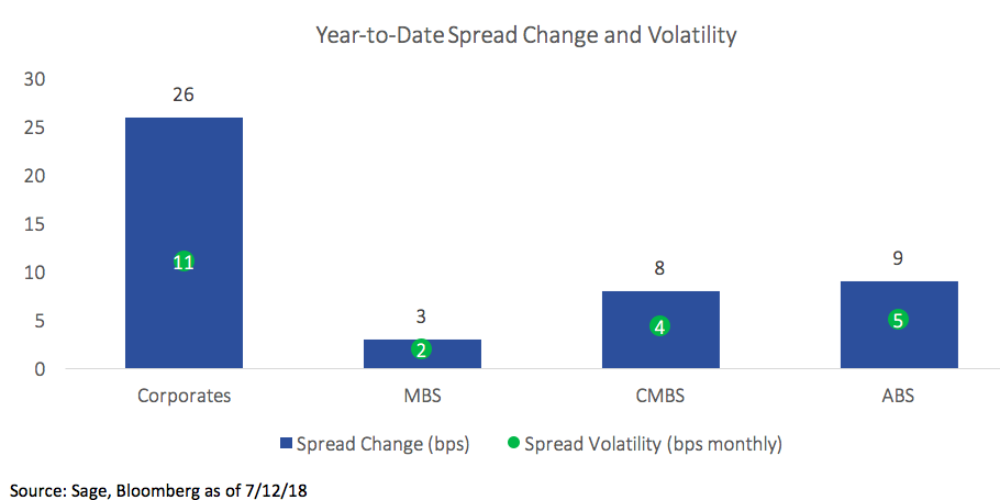 Year to Date Spread Change Volatility