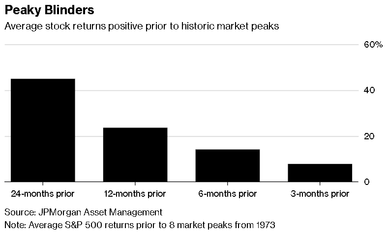 JPMorgan: Late Cycle Can Bring Big Gains