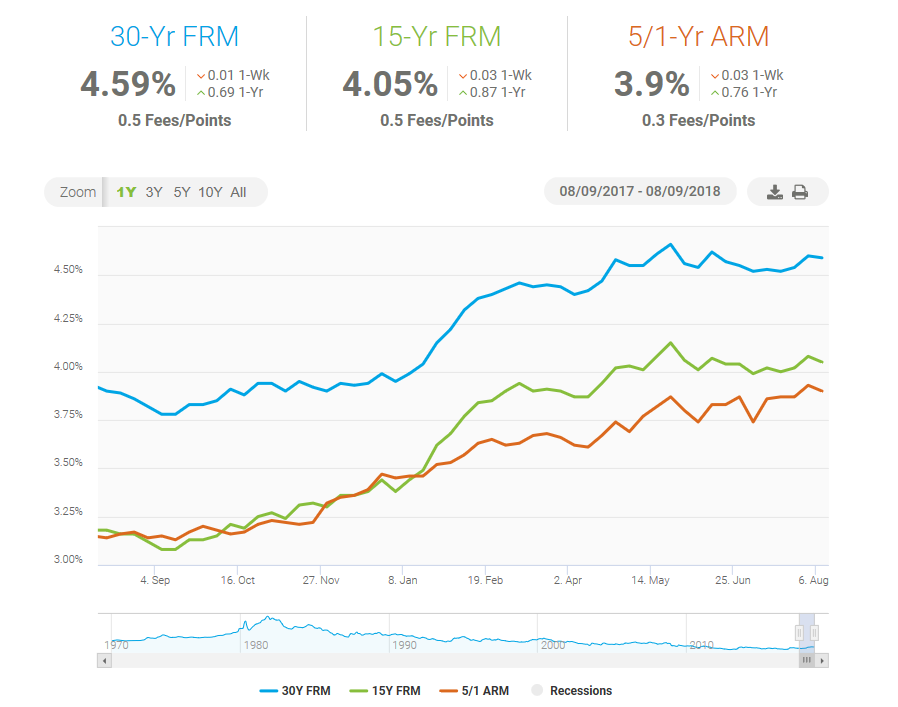 30-Year Mortgage Rates Slip This Week 1