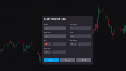 A Beginner's Guide to the RSI Indicator