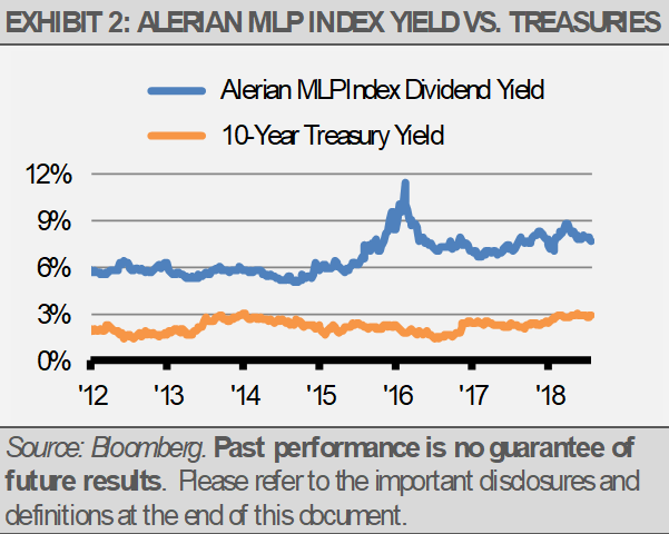Alerian MLP Index Yield vs Treasuries