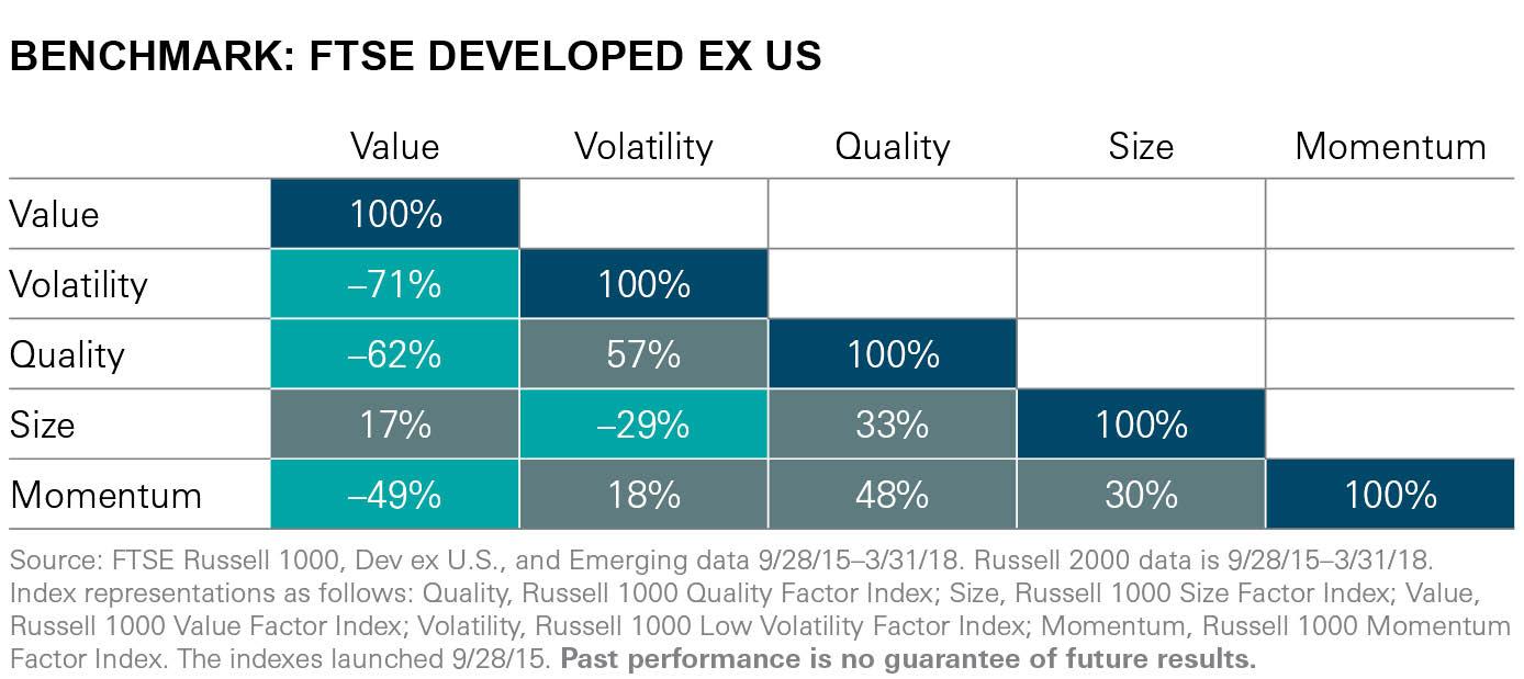 Benchmark FTSE Developed Ex US