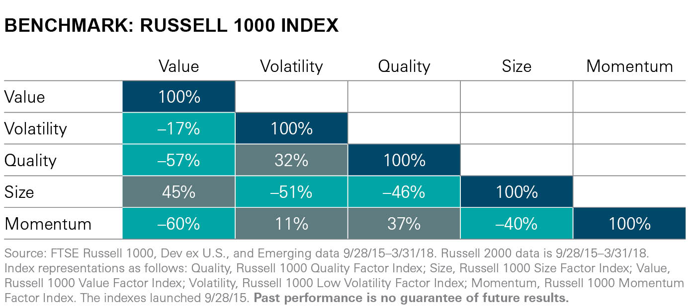 Benchmark Russell 1000 Index