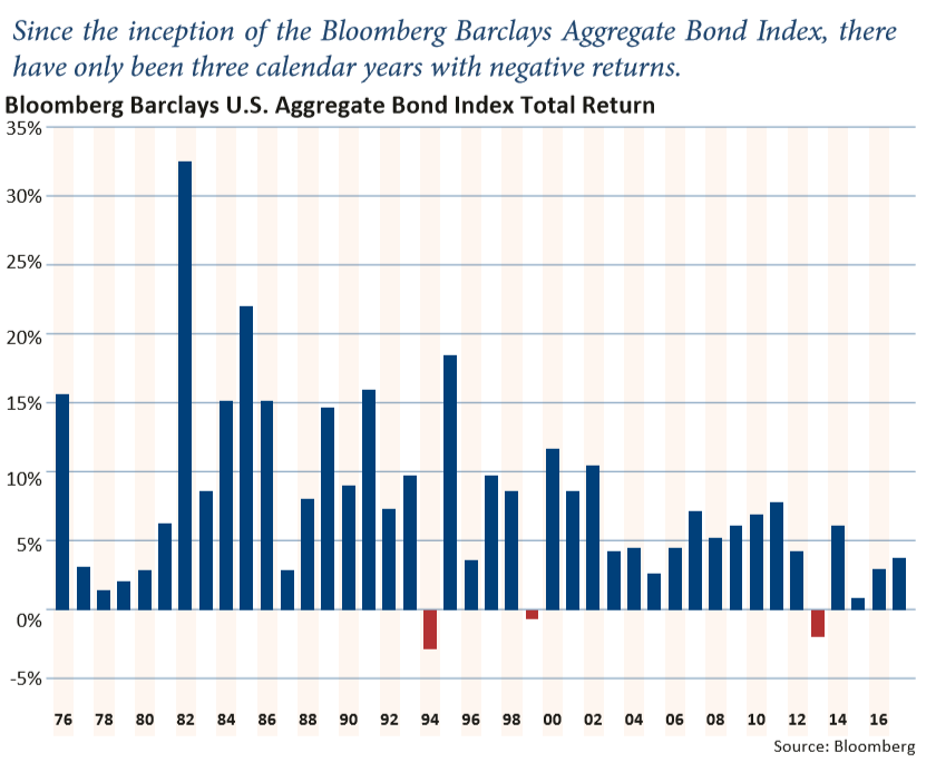 Blomberg Barclays Aggregate Bond Index