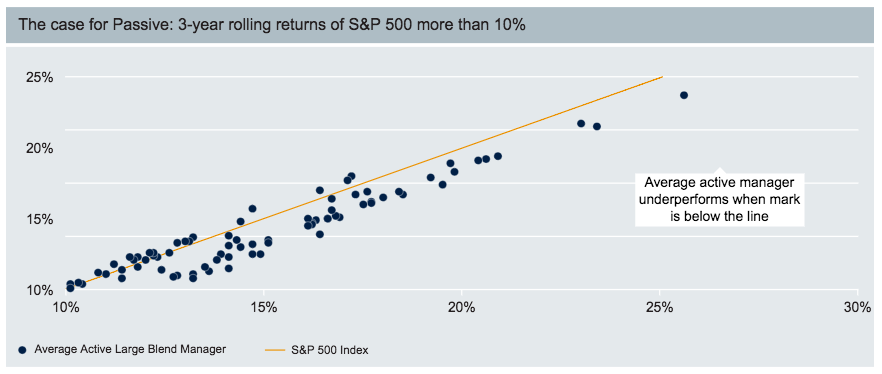 Case for Passive 3 year rolling returns SP500