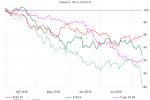 International Stocks: Cheap, But Not Working