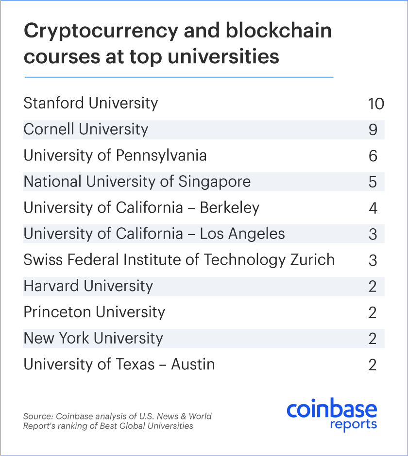 Demand for University Courses in Blockchain and Crypto Rises 1