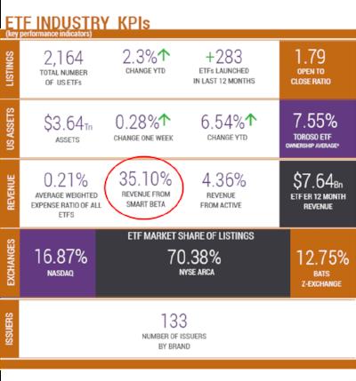 ETF Industry KPIs