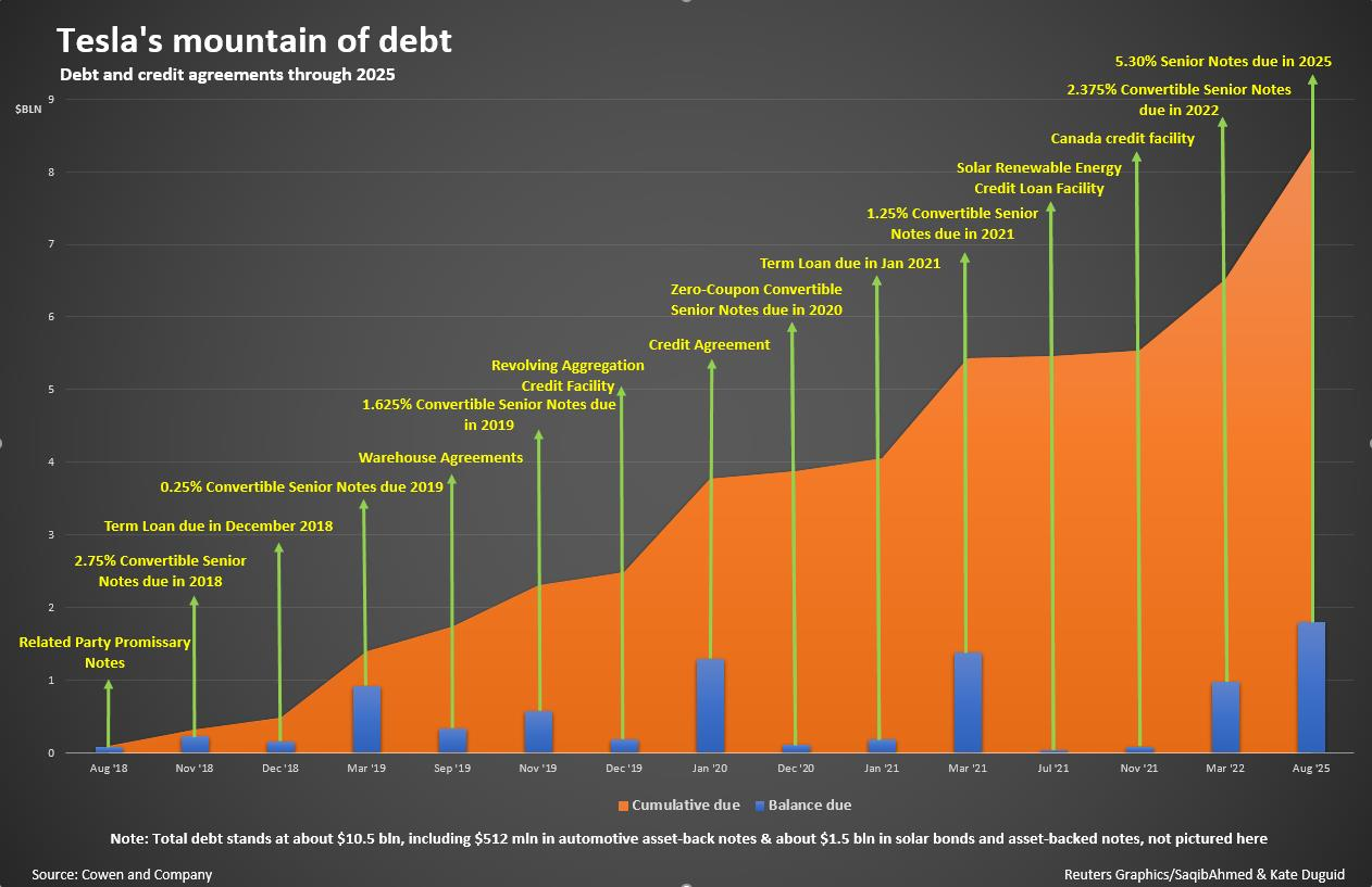 Elon Musk Could Consider Tesla Convertible Bond for Debt Raising 1