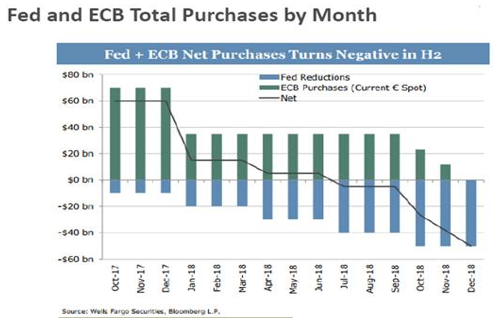 FED ECB Total Purchase by Month