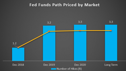 Fed Funds Path Price by Market