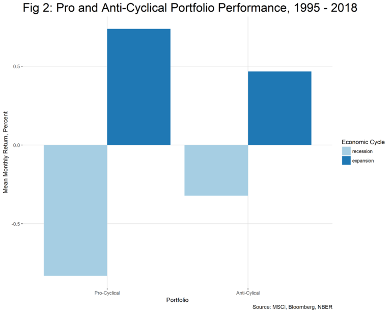 Figure 2 Pro anti-cyclical-portfolio performance