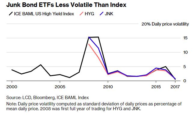 Junk Bond ETFs Experience Uptick in Inflows, Volume 1