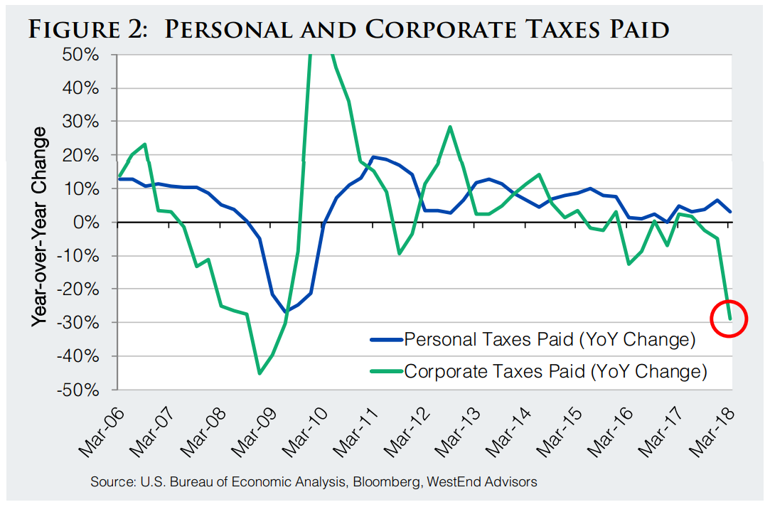 Personal and corporate taxes paid
